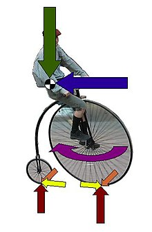 Bicycle and motorcycle dynamics - Wikipedia