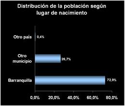 Barranquilla - Wikipedia