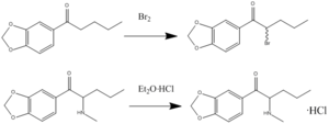Butylone - A brief reaction mechanism for butylone.