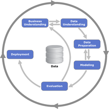 Cross-industry standard process for data mining - Wikipedia