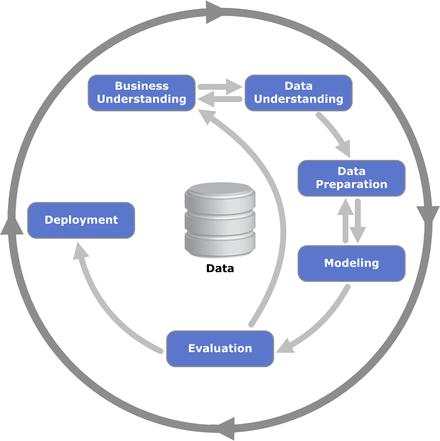 Cross-industry standard process for data mining - WikiMili