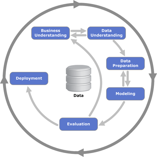 CRISP-DM Process Diagram
