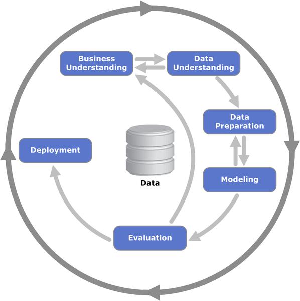 598px-CRISP-DM_Process_Diagram.png