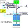 CUDAの処理の流れ.PNG