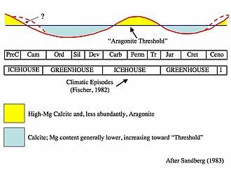 Calcite sea - The alternation of calcite and aragonite seas through geologic time.