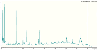 Wine chemistry - 280 nm 45 min LC chromatogram of a red wine, showing mainly phenolic compounds.