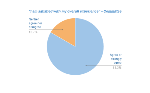 Pie chart showing overall committee member satisfaction with the Simple APG process produced for pilot midpoint report in September 2016.
