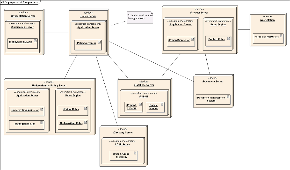 Deployment diagram wikipedia ccuart Image collections