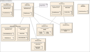 Deployment diagram - A sample deployment diagram