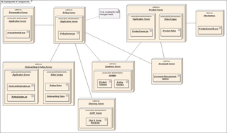 deployment diagram   wikipediaa sample deployment diagram