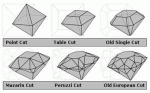 Diamond cut - Diagram of old diamond cuts showing their evolution from the most primitive (point cut) to the most advanced pre-Tolkowsky cut (old European). The rose cut is omitted, but it could be considered intermediate between the old single and Mazarin cuts.