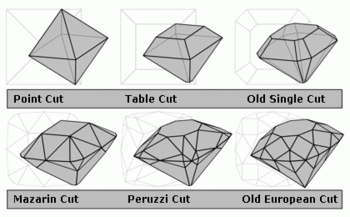 diamond cuts showing their evolution from the most primitive point cut