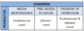 Dimensions of Media Freedom, April 2012.png