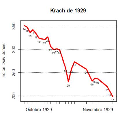 Krach de 1929 - Wikiwand