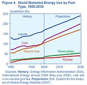 Historical and projected world energy use by energy source, 1980-2030, Source: International Energy Outlook 2007, EIA.