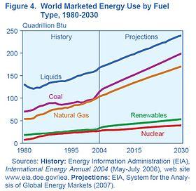 منابع تامین انرژی الکتریکی در بین سالههای 1980 تا 2030