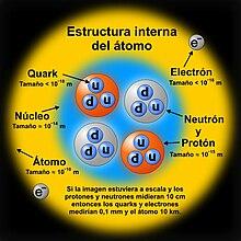 Estructura Nuclear Wikipedia La Enciclopedia Libre