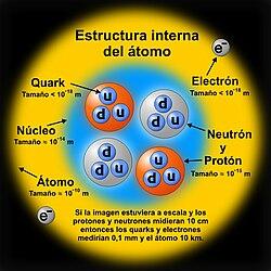 Núcleo Atómico Wikipedia La Enciclopedia Libre