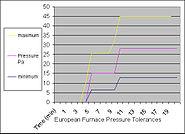 Euro furnace pressure