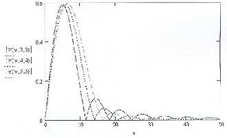 Beta wavelet - Image: Fig 1a