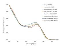 Gas chromatography–vacuum ultraviolet spectroscopy - Wikipedia