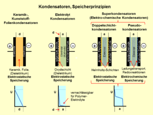 Superkondensator – Wikipedia