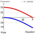 Foucault pendulum precession.png