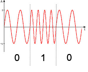 Digital signal - A frequency shift keying (FSK) signal is alternating between two waveforms, and allows passband transmission. It is considered digital in literature on data transmission.