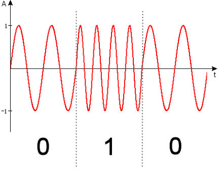 A frequency shift keying (FSK) signal is alternating between two waveforms, and allows passband transmission. It is considered digital in literature on data transmission. Frequenzumtastung.jpg
