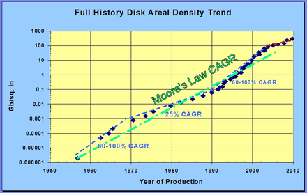 Leading-edge hard disk drive areal densities from 1956 through 2009 compared to Moore's law. By 2016, progress had slowed significantly below the extrapolated density trend. Full History Disk Areal Density Trend.png