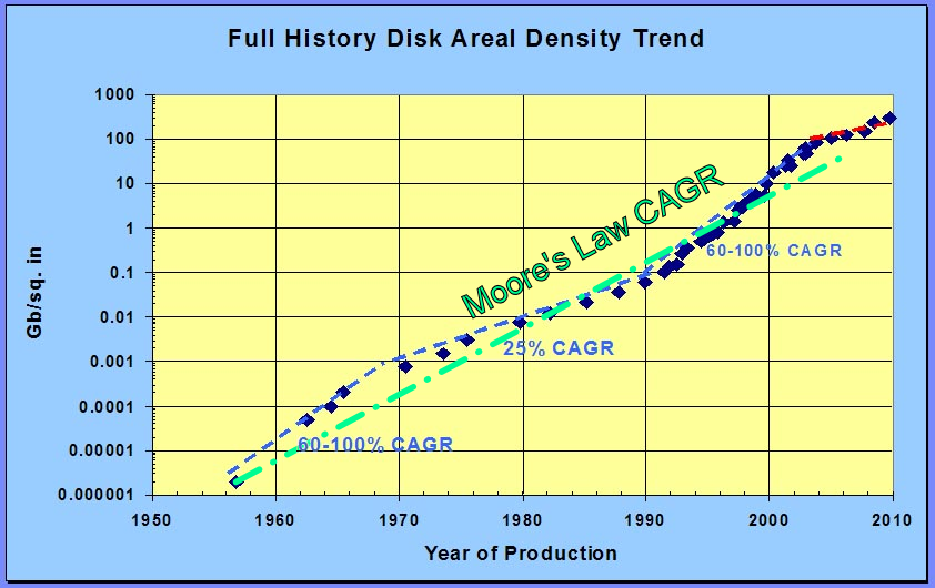 Full History Disk Areal Density Trend