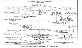 American Precision Museum - Image: Genealogy of the Robbins & Lawrence Shop