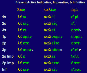English: Greek: Present Active Indicative, Imp...