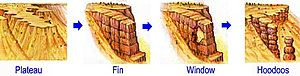 Fin (geology) - Progressive erosion producing plateau, fin, window (or arch), and hoodoos (or spires).