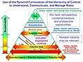 Hoover-Pyramid Hierarchy of Control Use-20190203.jpg