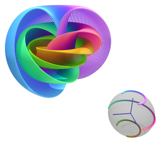 The Hopf fibration is a nontrivial mapping of the 3-sphere to the 2-sphere, and generates the third homotopy group of the 2-sphere. Hopf Fibration.png