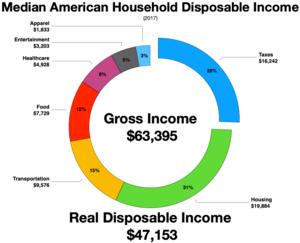 Расходы домохозяйств США