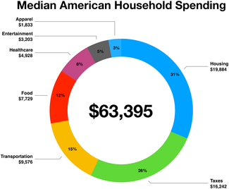 Household spending in the United States Household spending United States.png