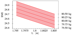 Interval arithmetic - Body mass index for different weights in relation to height L (in metres)