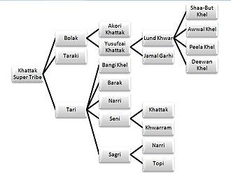 Khattak - The Khattak super Tribe and sub tribes. Khattak Family Tree.