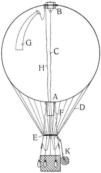 File:Konstruktion des Freiballons LA2-Blitz-0246 blank.png