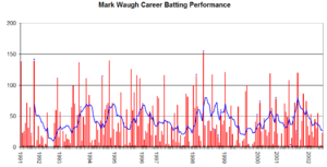 Mark Waugh - Mark Waugh's Test career batting performance graph.