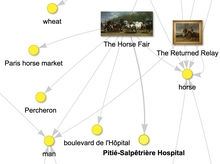 Met x Wikipedia Wikidata tutorial - 2021-03-06 - Knowledge Graph - The Horse Fair - Rosa Bonheur.png