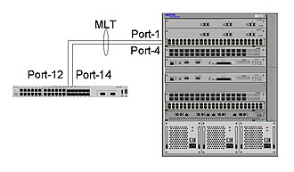 Multi-link trunking - Image: Multi link trunking example