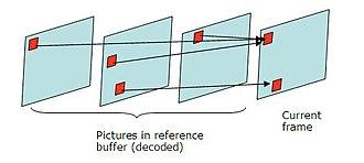 Inter frame - Image: Multiple references