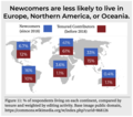 Newcomers are less likely to live in Europe, Northern America, or Oceania.png
