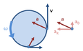 Nonuniform circular motion.PNG