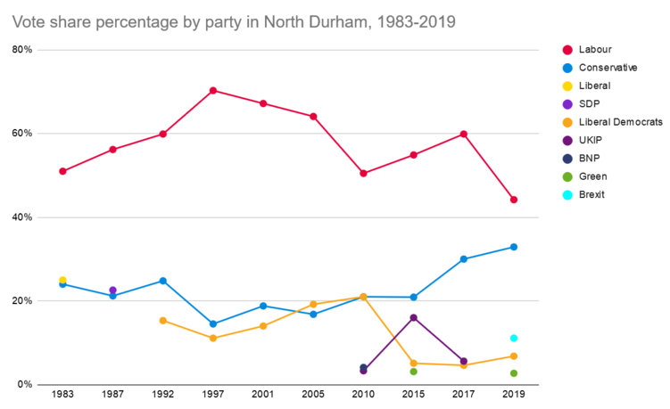 North durham graph.png