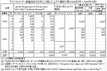 Number of Jewish Refugees from Tsuruga Port.jpg