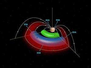 Imagen esquemática mostrando el toro de partículas ionizadas atrapadas en la magnetosfera del planeta. Es de destacar la interacción de la magnetosfera con partículas cargadas provenientes de los satélites interiores Ío y Europa.